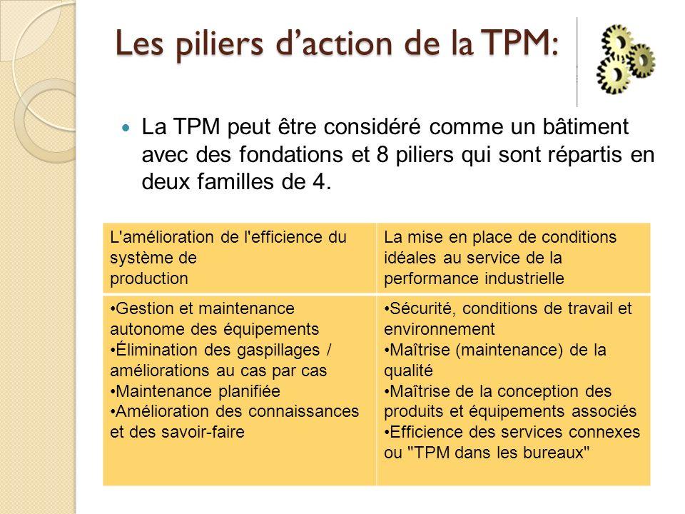 Les piliers daction de la TPM: La TPM peut être considéré comme un bâtiment avec des fondations et 8 piliers qui sont répartis en deux familles de 4.