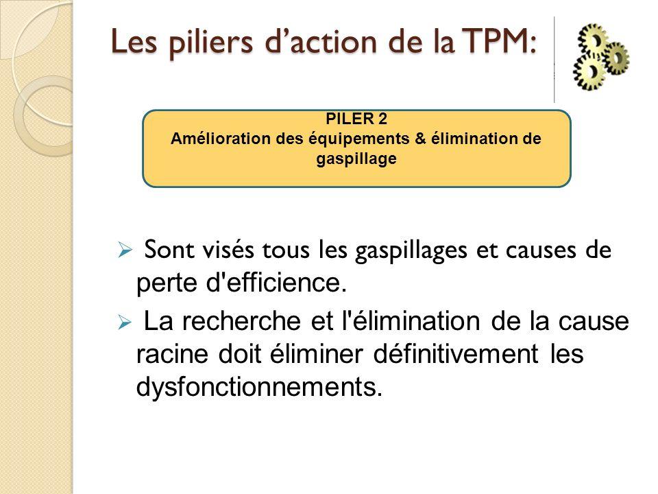 Les piliers daction de la TPM: Sont visés tous les gaspillages et causes de perte d'efficience. La recherche et l'élimination de la cause racine doit