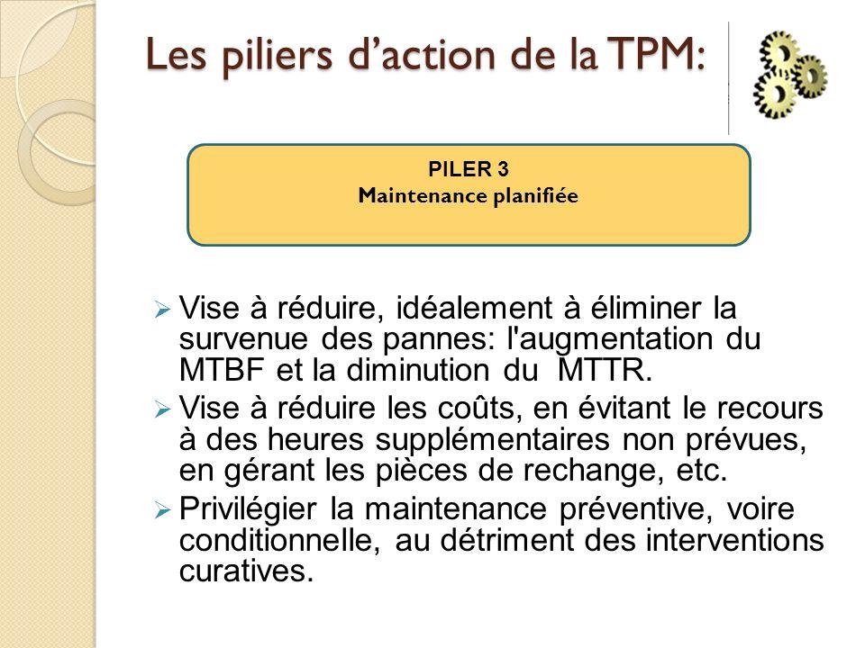 Les piliers daction de la TPM: Vise à réduire, idéalement à éliminer la survenue des pannes: l'augmentation du MTBF et la diminution du MTTR. Vise à r