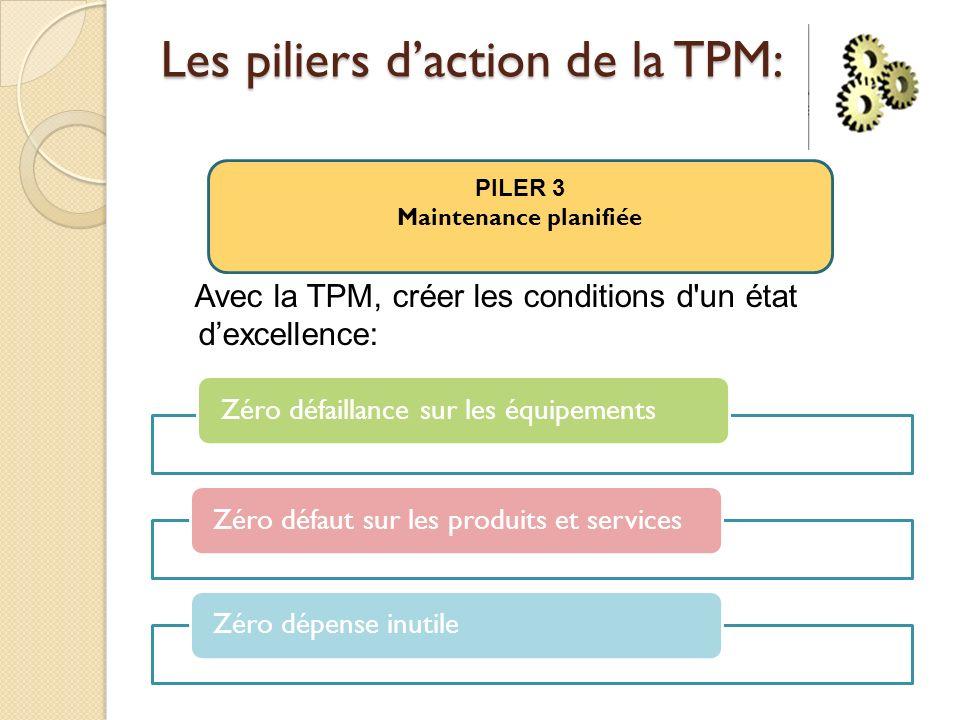 Les piliers daction de la TPM: Avec la TPM, créer les conditions d un état dexcellence: PILER 3 Maintenance planifiée Zéro défaillance sur les équipementsZéro défaut sur les produits et servicesZéro dépense inutile