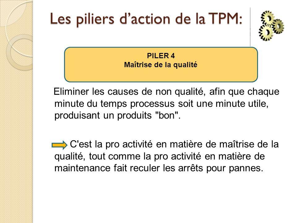 Les piliers daction de la TPM: Eliminer les causes de non qualité, afin que chaque minute du temps processus soit une minute utile, produisant un produits bon .
