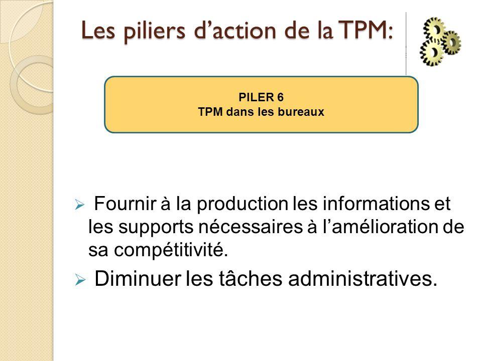 Les piliers daction de la TPM: Fournir à la production les informations et les supports nécessaires à lamélioration de sa compétitivité. Diminuer les