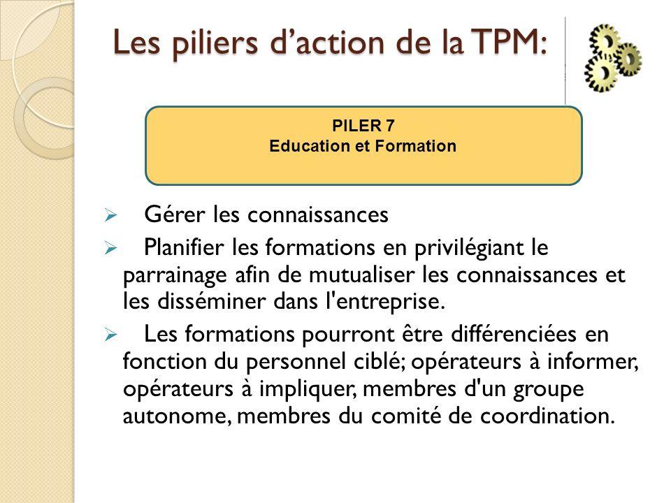 Les piliers daction de la TPM: Gérer les connaissances Planifier les formations en privilégiant le parrainage afin de mutualiser les connaissances et les disséminer dans l entreprise.