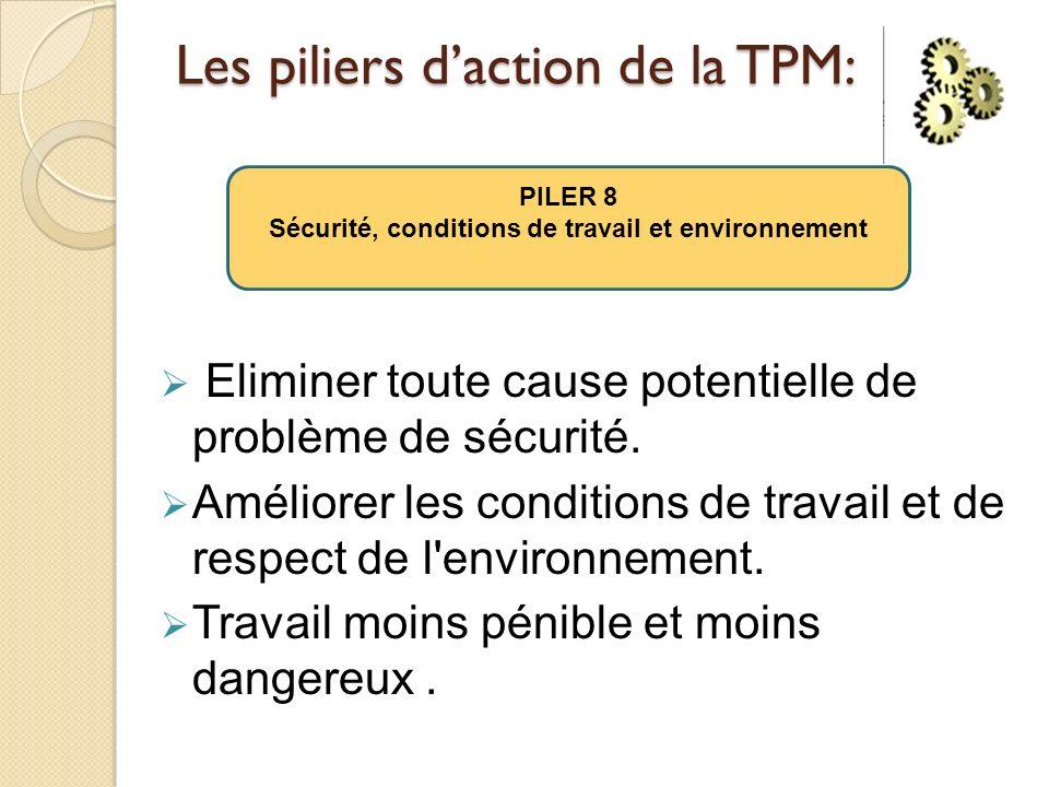 Les piliers daction de la TPM: Eliminer toute cause potentielle de problème de sécurité. Améliorer les conditions de travail et de respect de l'enviro