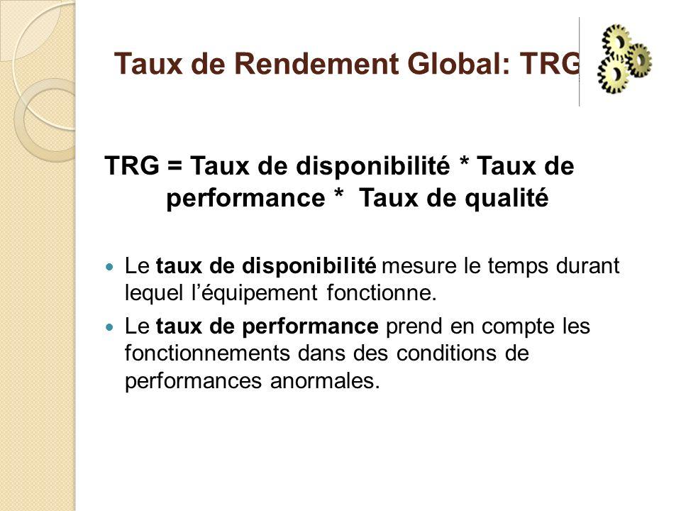 Taux de Rendement Global: TRG TRG = Taux de disponibilité * Taux de performance * Taux de qualité Le taux de disponibilité mesure le temps durant lequel léquipement fonctionne.