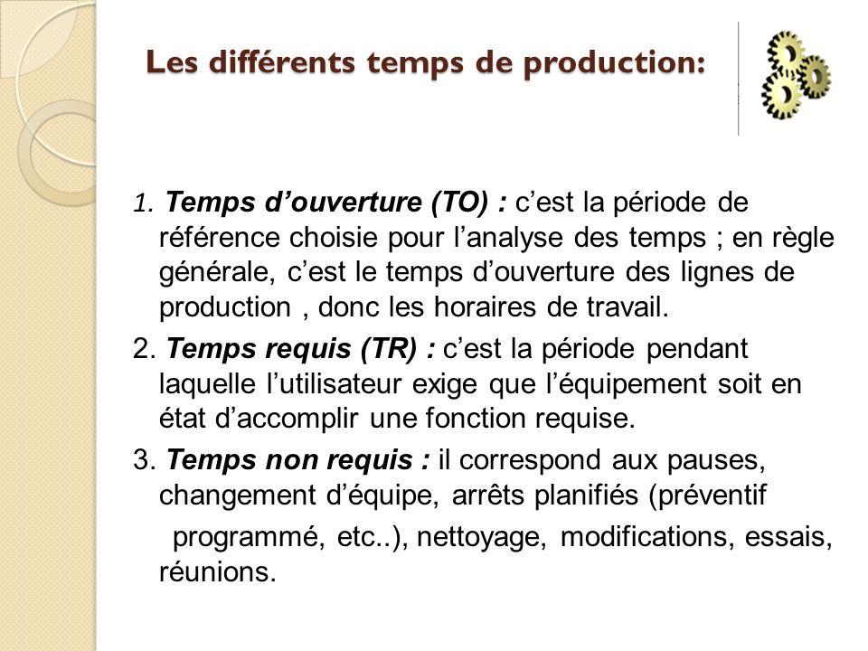 Les différents temps de production: 1. Temps douverture (TO) : cest la période de référence choisie pour lanalyse des temps ; en règle générale, cest