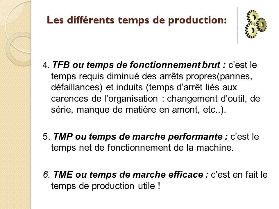 Les différents temps de production: 4. TFB ou temps de fonctionnement brut : cest le temps requis diminué des arrêts propres(pannes, défaillances) et