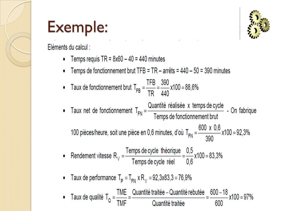 Exemple: On déduit donc: TRG=T Q* T p* T FB =88,6*76,9*97 =66,1 %