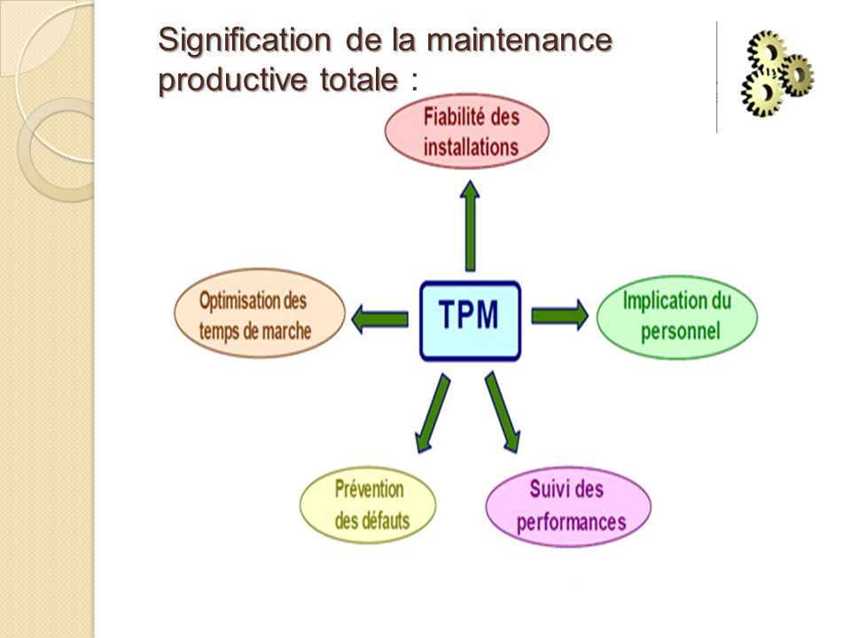 Signification de la maintenance productive totale Signification de la maintenance productive totale :