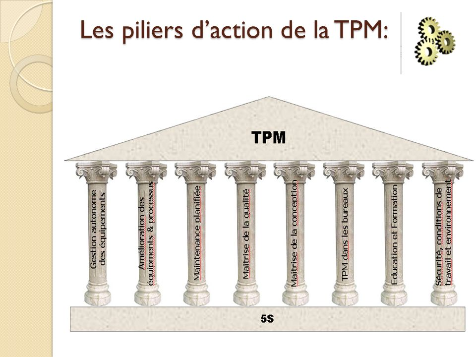 Les piliers daction de la TPM: