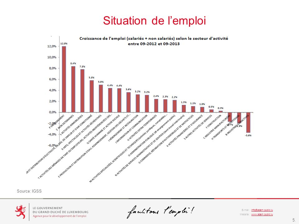 info@adem.public.lu www.adem.public.lu E-mail : Website : 5. Situation de lemploi Source: IGSS