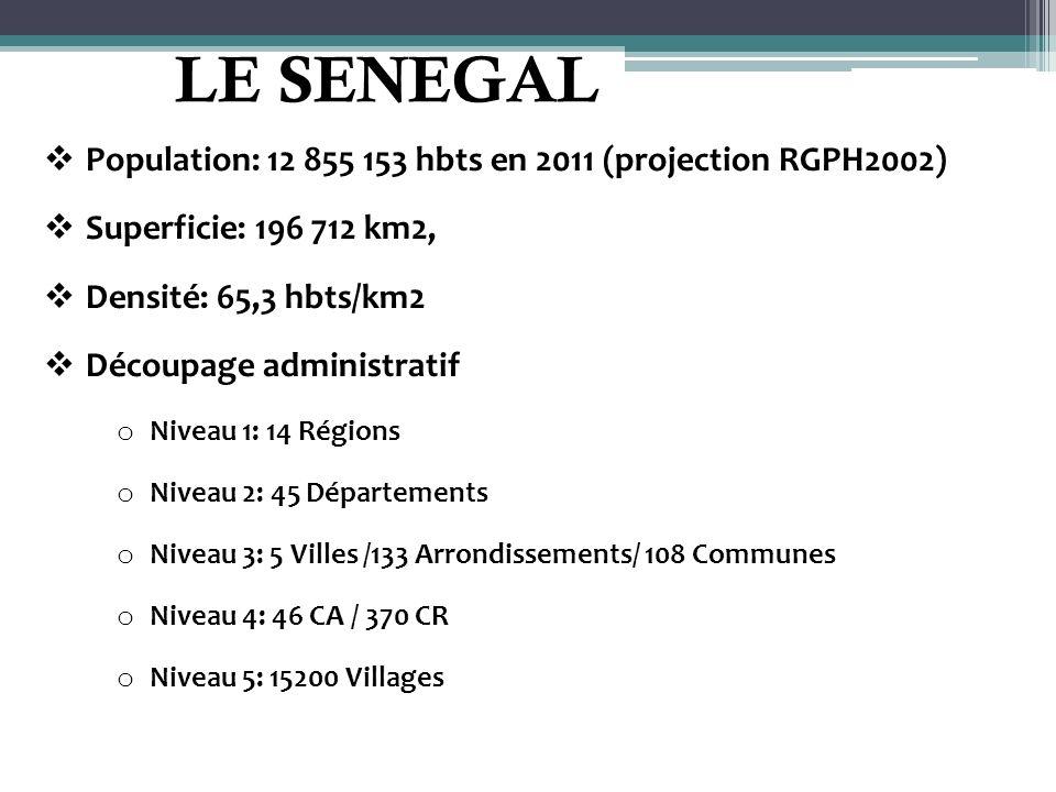 LE SENEGAL Population: 12 855 153 hbts en 2011 (projection RGPH2002) Superficie: 196 712 km2, Densité: 65,3 hbts/km2 Découpage administratif o Niveau
