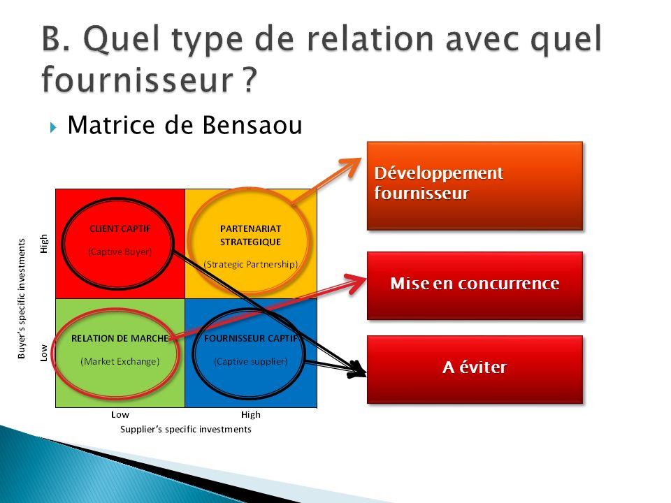 Matrice de Bensaou Développement fournisseur Mise en concurrence A éviter