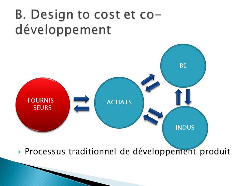 Processus traditionnel de développement produit FOURNIS- SEURS BE ACHATS INDUS