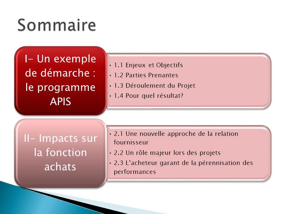 1.1 Enjeux et Objectifs 1.2 Parties Prenantes 1.3 Déroulement du Projet 1.4 Pour quel résultat? I- Un exemple de démarche : le programme APIS 2.1 Une