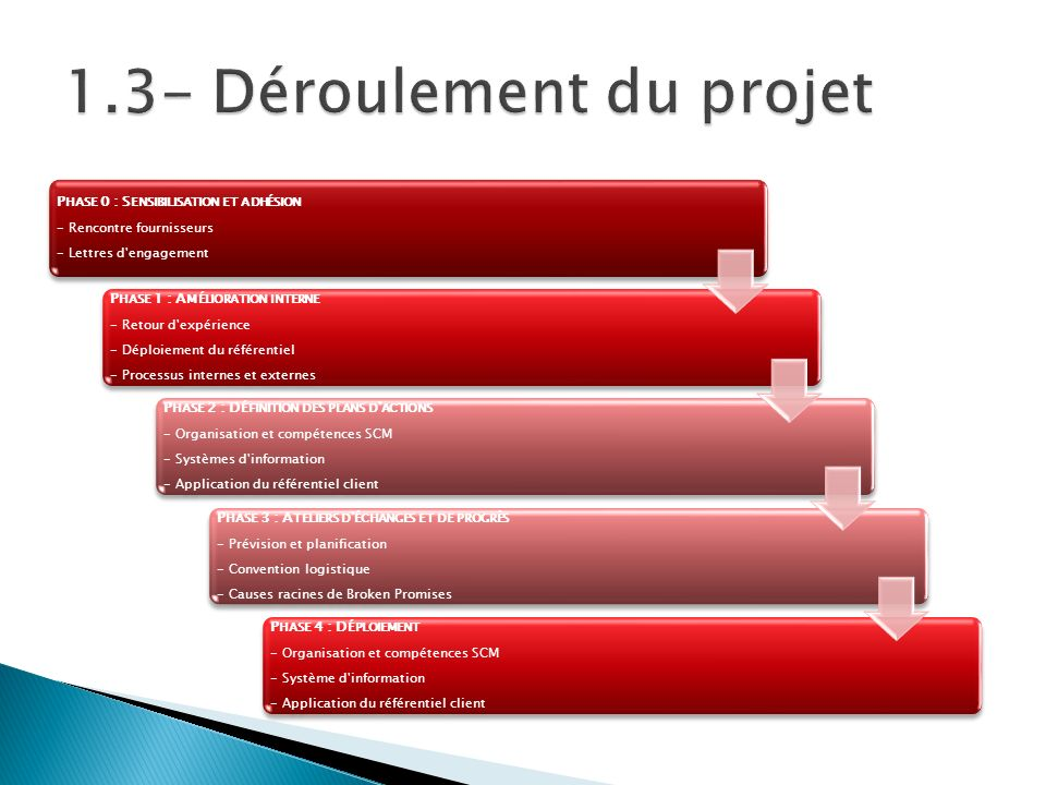 P HASE 0 : S ENSIBILISATION ET ADHÉSION - Rencontre fournisseurs - Lettres d'engagement P HASE 1 : A MÉLIORATION INTERNE - Retour d'expérience - Déplo