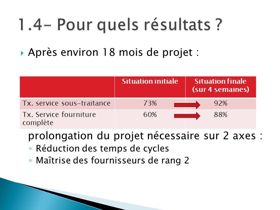 Après environ 18 mois de projet : Des résultats encourageants mais une prolongation du projet nécessaire sur 2 axes : Réduction des temps de cycles Ma