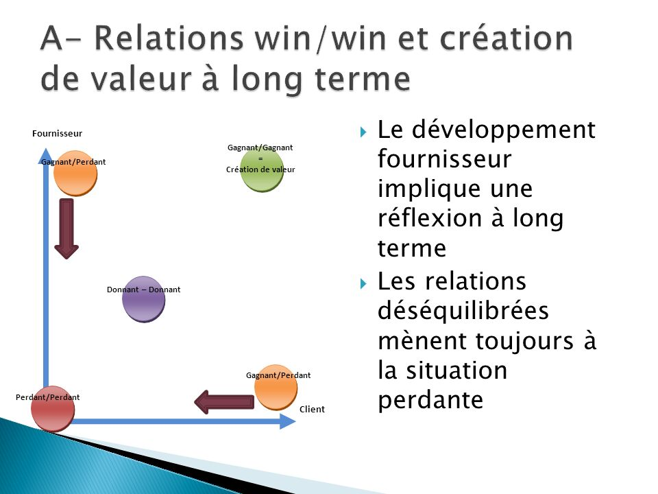 Le développement fournisseur implique une réflexion à long terme Les relations déséquilibrées mènent toujours à la situation perdante Client Gagnant/P