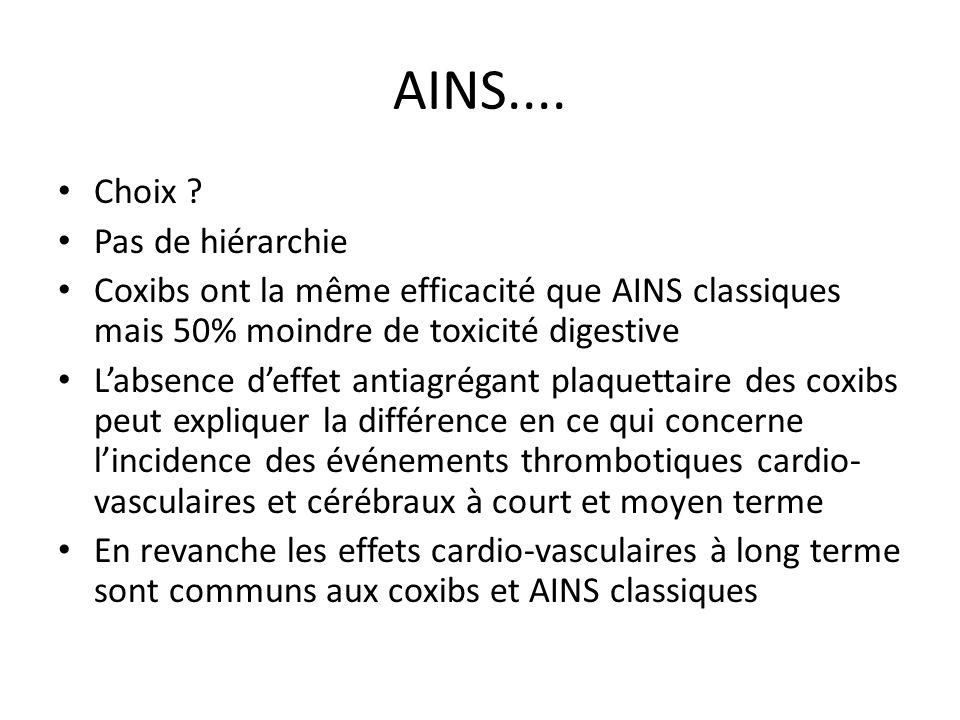 AINS.... Choix ? Pas de hiérarchie Coxibs ont la même efficacité que AINS classiques mais 50% moindre de toxicité digestive Labsence deffet antiagréga