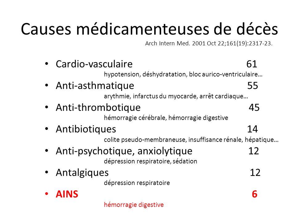 Causes médicamenteuses de décès Arch Intern Med. 2001 Oct 22;161(19):2317-23. Cardio-vasculaire 61 hypotension, déshydratation, bloc aurico-ventricula