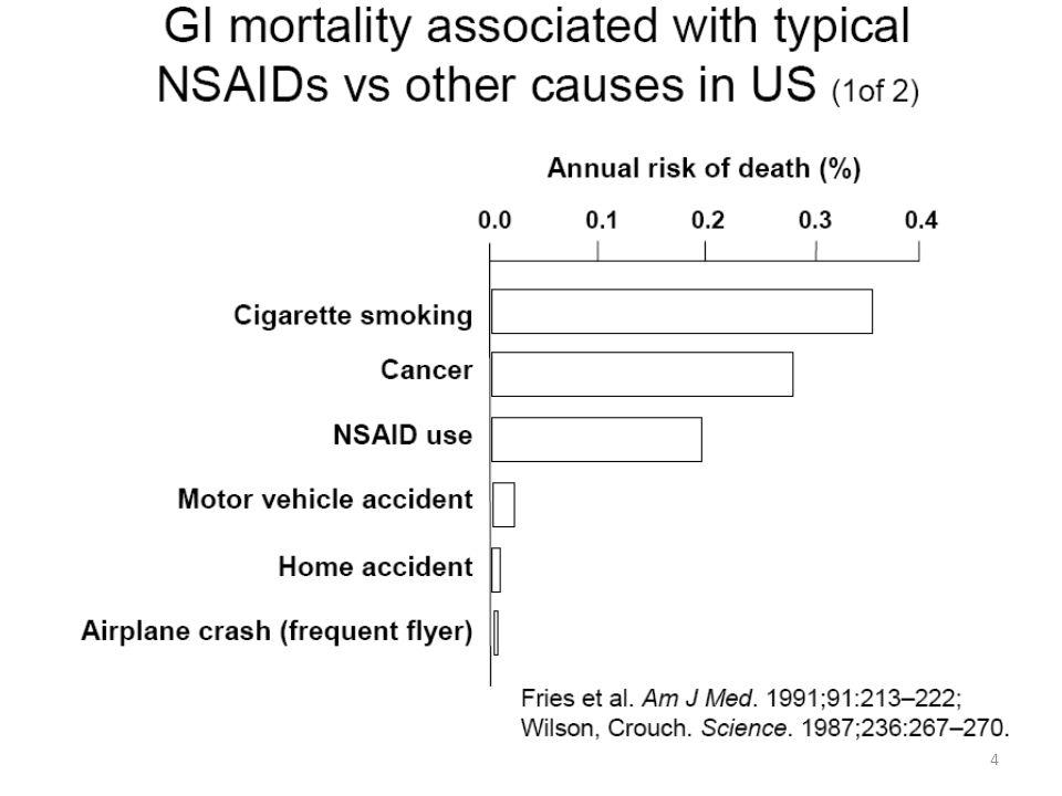 Leukaemia AIDS NSAID toxicity Multiple myeloma Asthma Cervical cancer Hodgkins disease Les AINS sont une cause majeure de mortalité chez lhomme 0 5,000 10,000 15,000 20,000 25,000 Mortalité aux USA pour différentes causes en 1997 Wolfe et al 1999 Cause of death 5