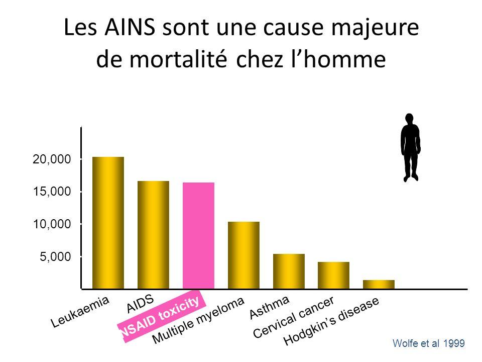Leukaemia AIDS NSAID toxicity Multiple myeloma Asthma Cervical cancer Hodgkins disease Les AINS sont une cause majeure de mortalité chez lhomme 0 5,00