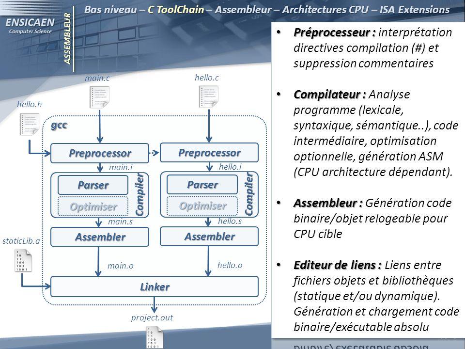 ASSEMBLEUR Bas niveau – C ToolChain – Assembleur – Architectures CPU – ISA Extensions 8 – copyleft Preprocessor Assembler Parser Compiler main.c hello.h main.i main.s main.o Linker staticLib.a project.out Preprocessor Assembler Parser Compiler hello.c hello.i hello.s hello.o Optimiser Optimiser gcc