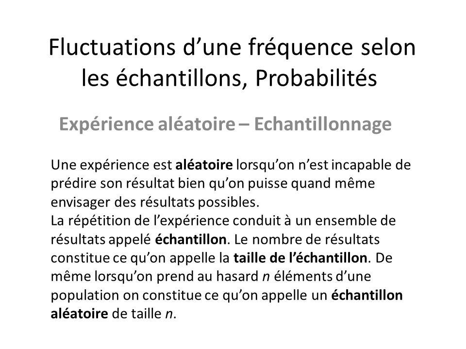 Fluctuation dune fréquence - probabilité En considérant la fréquence f dune issue, il est possible que la fréquence f de ce caractère dans un échantillon aléatoire de cette population soit égale à p.
