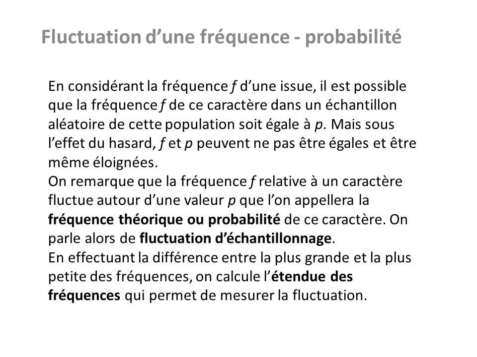 Fluctuation dune fréquence - probabilité En considérant la fréquence f dune issue, il est possible que la fréquence f de ce caractère dans un échantil