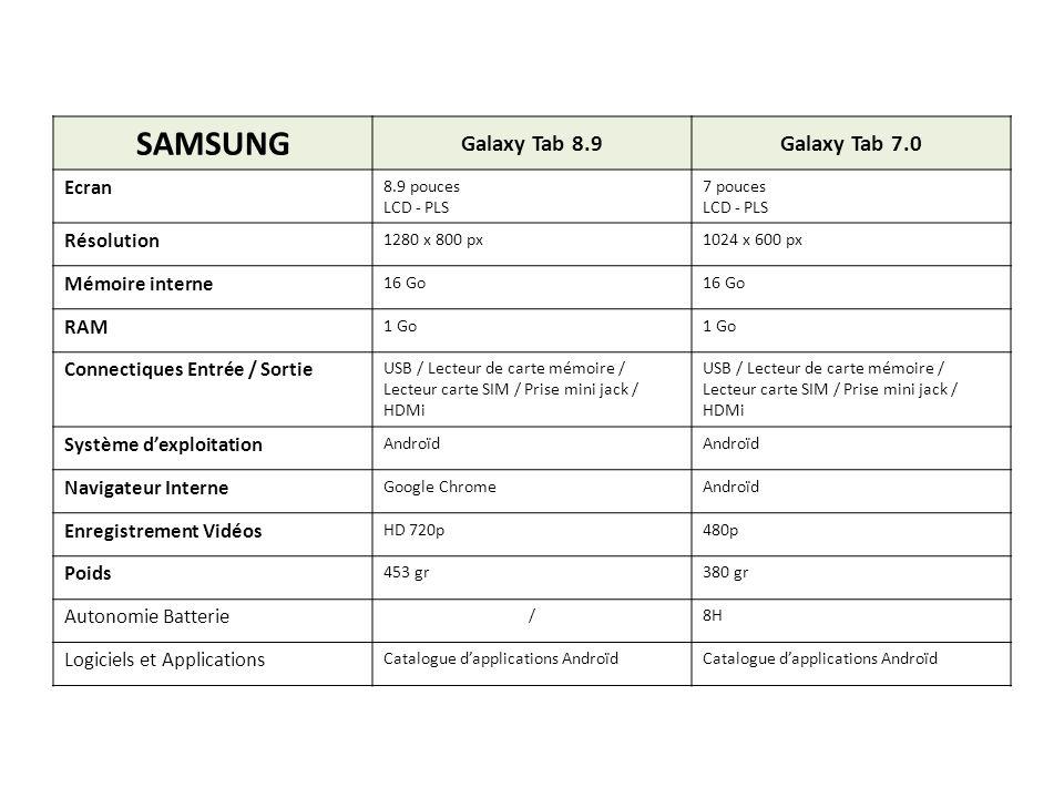 SAMSUNG Galaxy Tab 8.9Galaxy Tab 7.0 Ecran 8.9 pouces LCD - PLS 7 pouces LCD - PLS Résolution 1280 x 800 px1024 x 600 px Mémoire interne 16 Go RAM 1 G