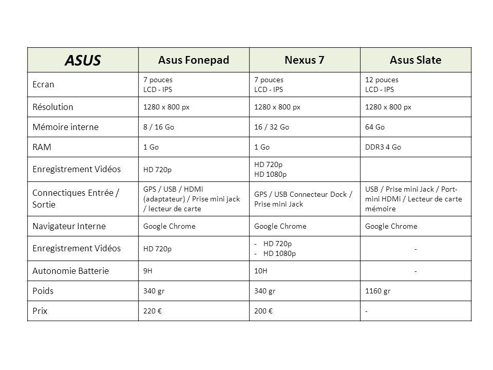 ASUS Asus FonepadNexus 7Asus Slate Ecran 7 pouces LCD - IPS 7 pouces LCD - IPS 12 pouces LCD - IPS Résolution 1280 x 800 px Mémoire interne 8 / 16 Go1
