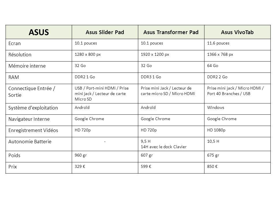 ASUS Asus Slider PadAsus Transformer PadAsus VivoTab Ecran 10.1 pouces 11.6 pouces Résolution 1280 x 800 px1920 x 1200 px1366 x 768 px Mémoire interne