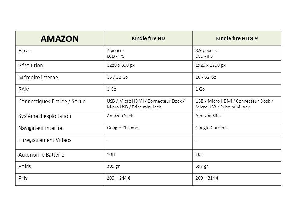 AMAZON Kindle fire HDKindle fire HD 8.9 Ecran 7 pouces LCD - IPS 8.9 pouces LCD - IPS Résolution 1280 x 800 px1920 x 1200 px Mémoire interne 16 / 32 G