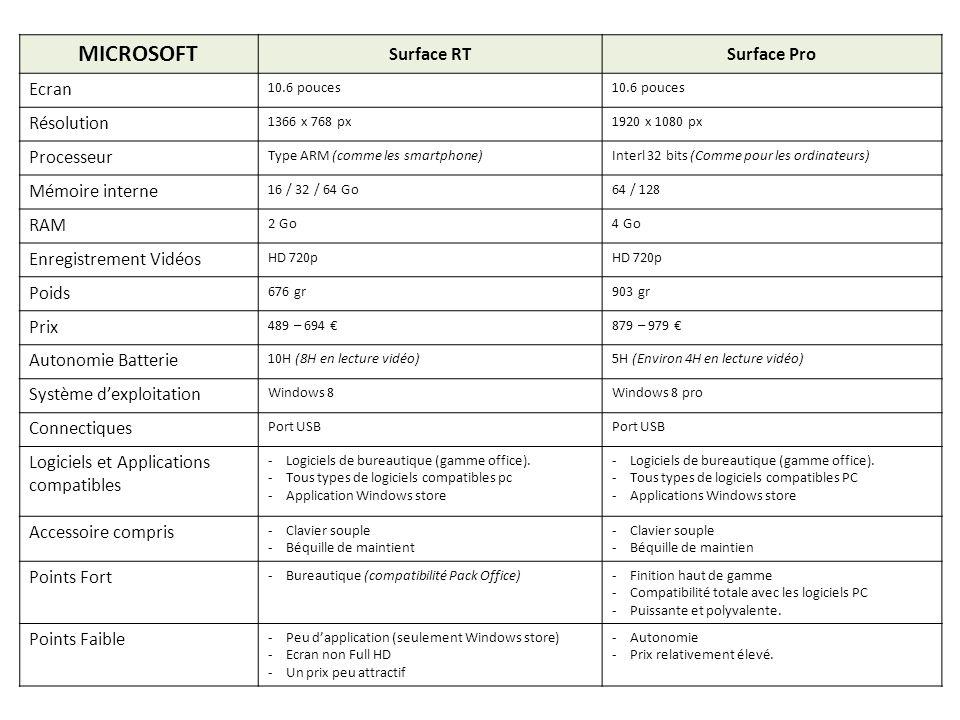 MICROSOFT Surface RTSurface Pro Ecran 10.6 pouces Résolution 1366 x 768 px1920 x 1080 px Processeur Type ARM (comme les smartphone)Interl 32 bits (Com