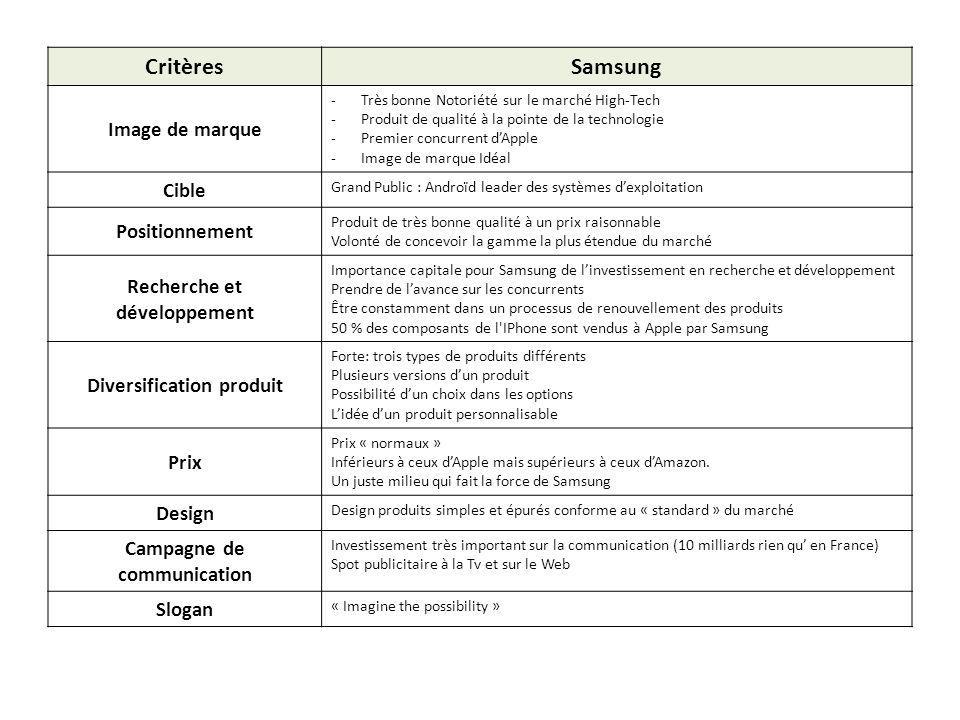 CritèresSamsung Image de marque -Très bonne Notoriété sur le marché High-Tech -Produit de qualité à la pointe de la technologie -Premier concurrent dA