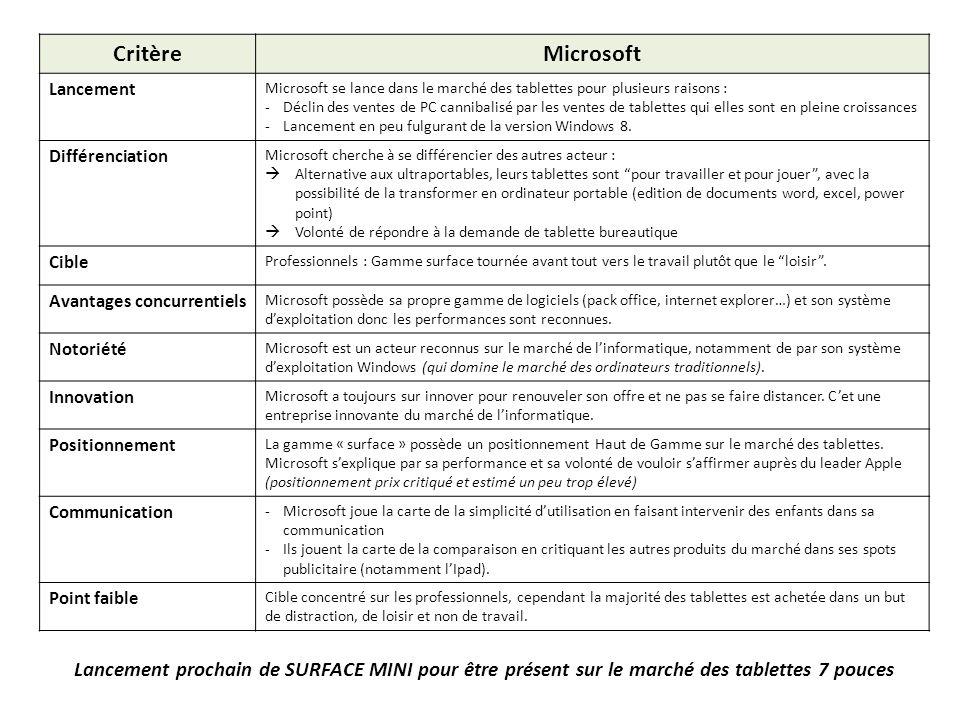 Critère Microsoft Lancement Microsoft se lance dans le marché des tablettes pour plusieurs raisons : -Déclin des ventes de PC cannibalisé par les vent