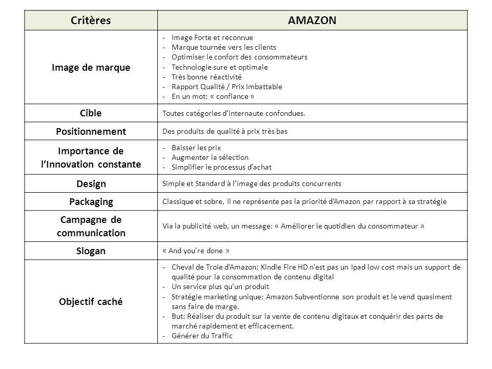 CritèresAMAZON Image de marque -Image Forte et reconnue -Marque tournée vers les clients -Optimiser le confort des consommateurs -Technologie sure et
