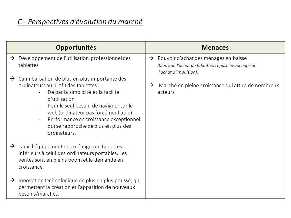 C - Perspectives dévolution du marché OpportunitésMenaces Développement de lutilisation professionnel des tablettes Cannibalisation de plus en plus im