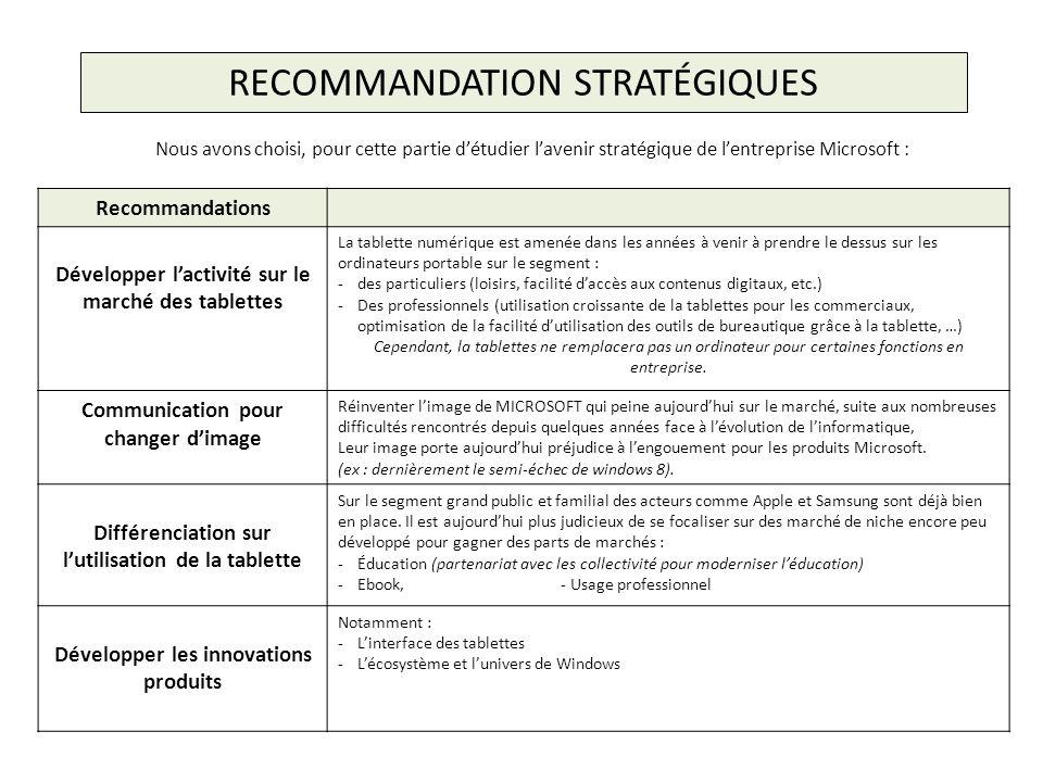 RECOMMANDATION STRATÉGIQUES Nous avons choisi, pour cette partie détudier lavenir stratégique de lentreprise Microsoft : Recommandations Développer la