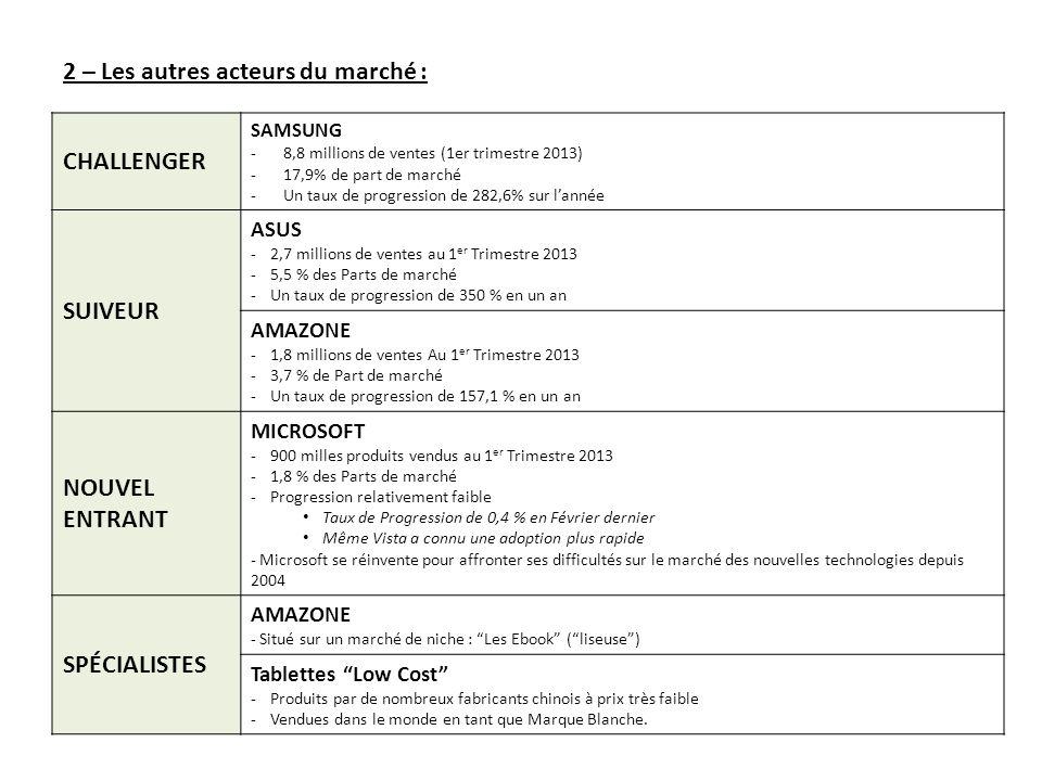 CHALLENGER SAMSUNG -8,8 millions de ventes (1er trimestre 2013) -17,9% de part de marché -Un taux de progression de 282,6% sur lannée SUIVEUR ASUS -2,