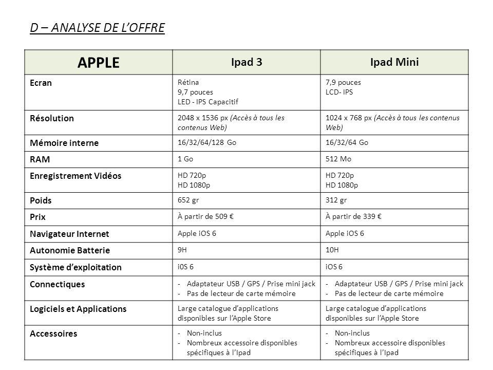 D – ANALYSE DE LOFFRE APPLE Ipad 3Ipad Mini Ecran Rétina 9,7 pouces LED - IPS Capacitif 7,9 pouces LCD- IPS Résolution 2048 x 1536 px (Accès à tous le