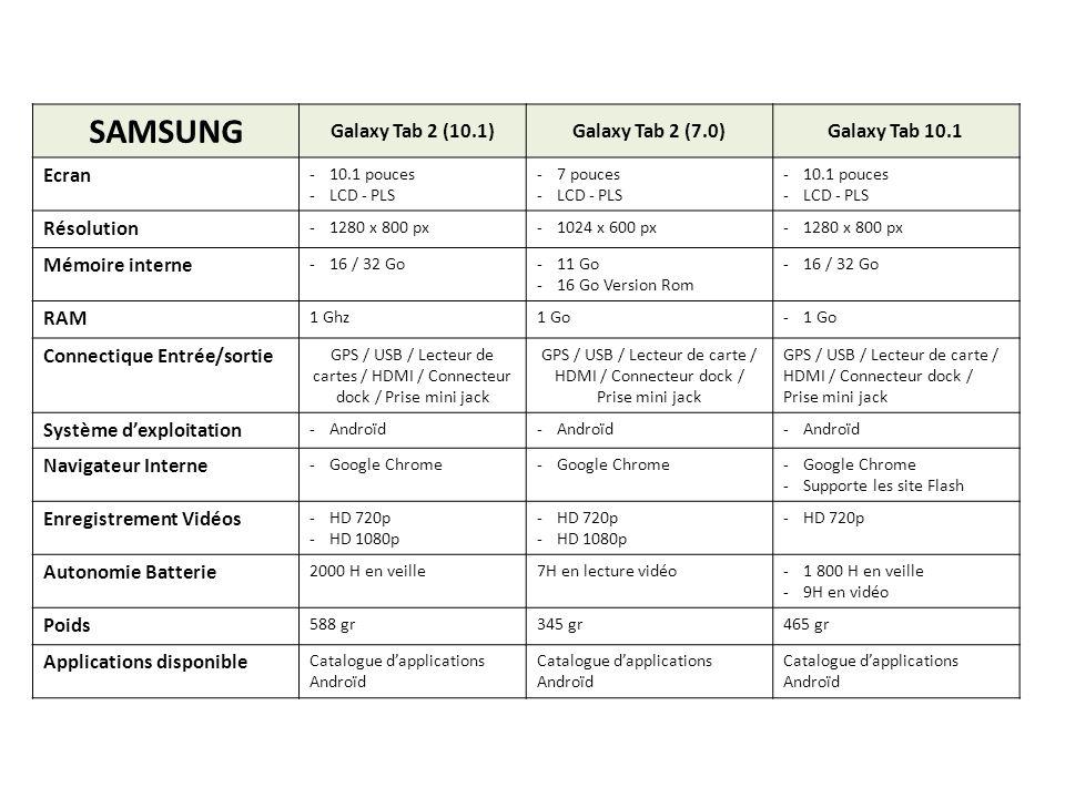 SAMSUNG Galaxy Tab 2 (10.1)Galaxy Tab 2 (7.0)Galaxy Tab 10.1 Ecran -10.1 pouces -LCD - PLS -7 pouces -LCD - PLS -10.1 pouces -LCD - PLS Résolution -12
