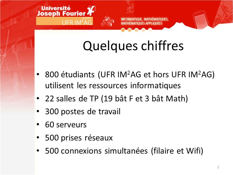 Quelques chiffres 800 étudiants (UFR IM 2 AG et hors UFR IM 2 AG) utilisent les ressources informatiques 22 salles de TP (19 bât F et 3 bât Math) 300