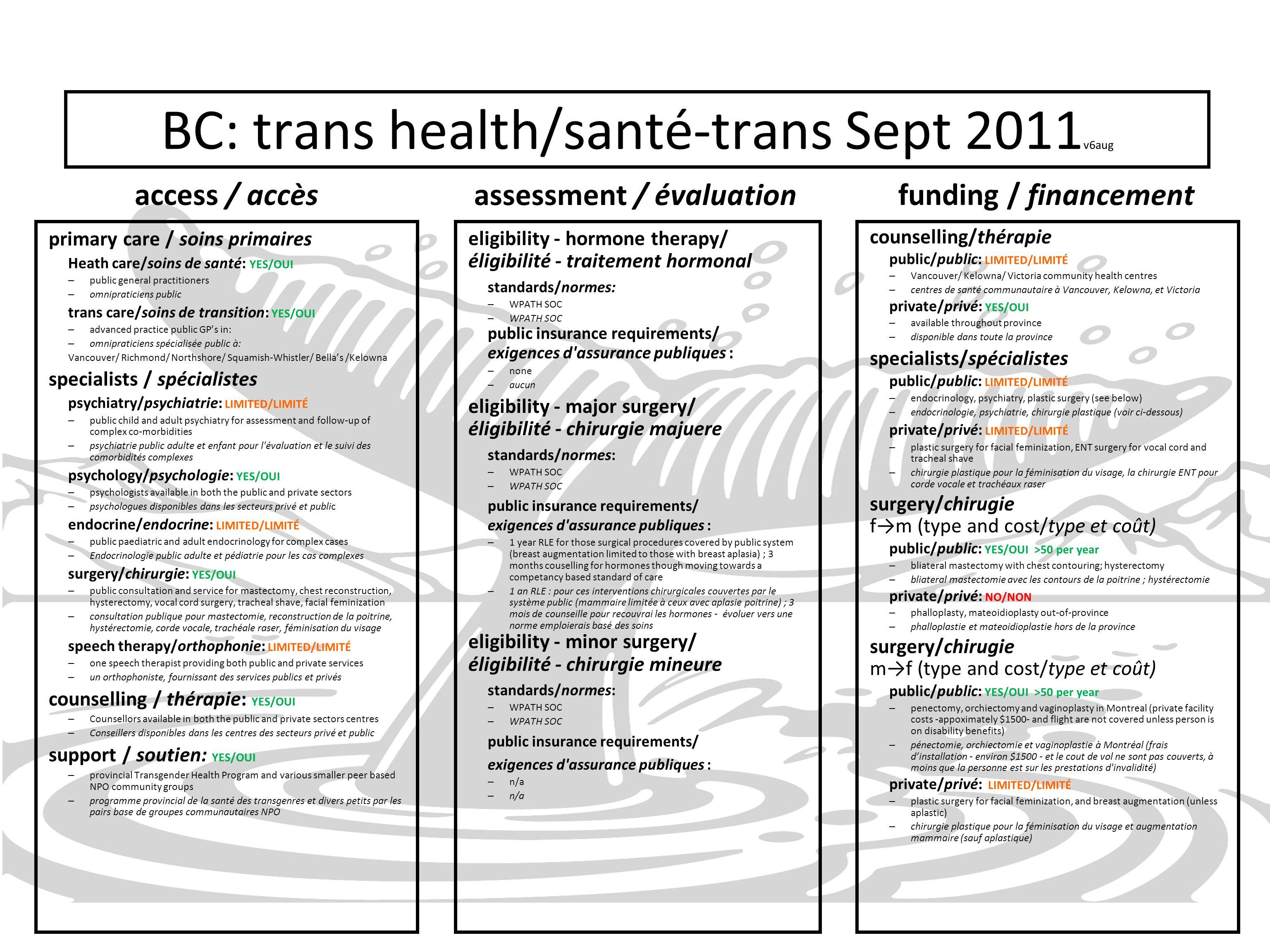 BC: trans health/santé-trans Sept 2011 v6aug access / accès primary care / soins primaires Heath care/soins de santé: YES/OUI – public general practit