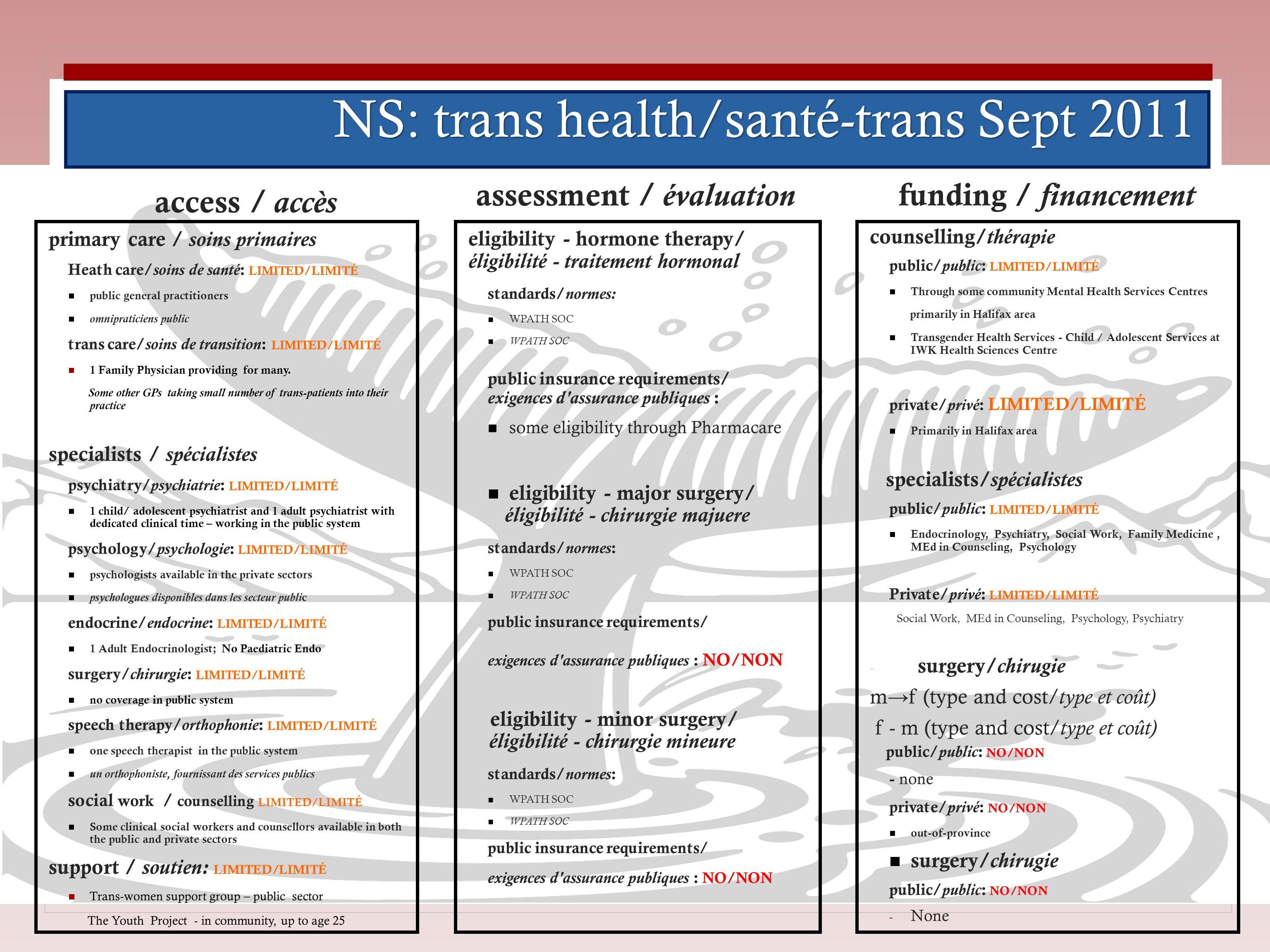NS: trans health/santé-trans Sept 2011 access / accès primary care / soins primaires Heath care/ soins de santé : LIMITED/LIMITÉ public general practi