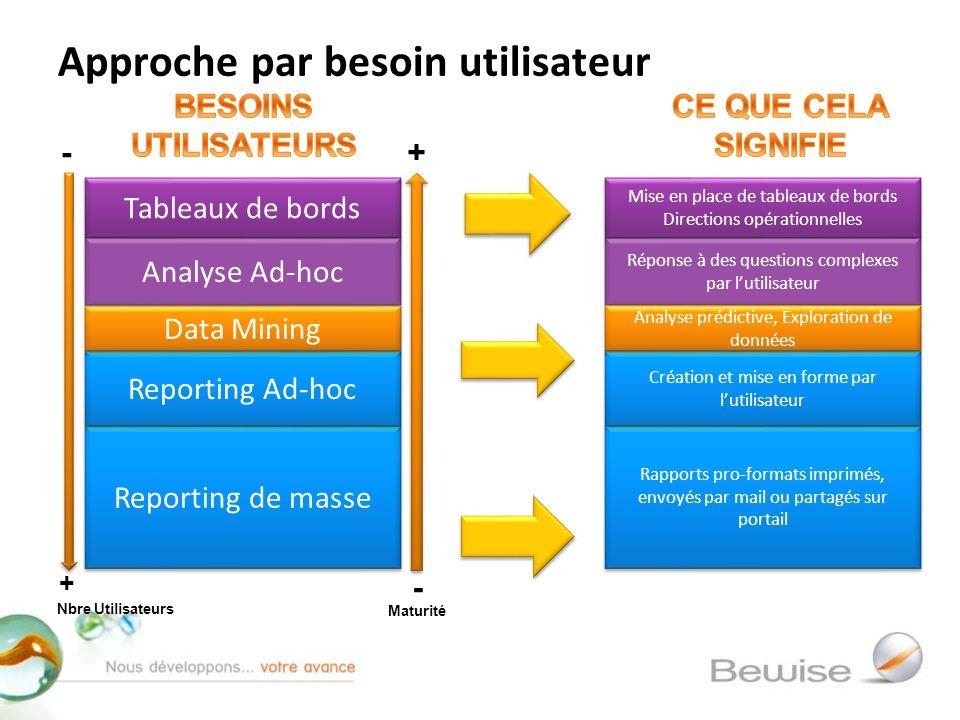 Analyse Ad-hoc Tableaux de bords Reporting de masse Approche par besoin utilisateur Reporting Ad-hoc Data Mining Réponse à des questions complexes par