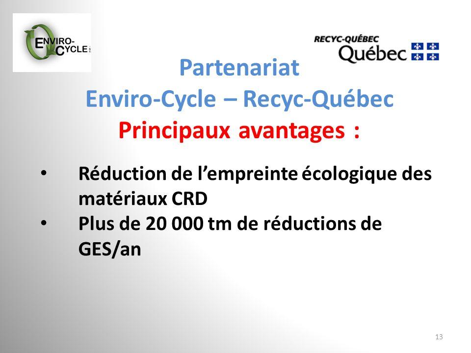 Partenariat Enviro-Cycle – Recyc-Québec Principaux avantages : 13 Réduction de lempreinte écologique des matériaux CRD Plus de 20 000 tm de réductions