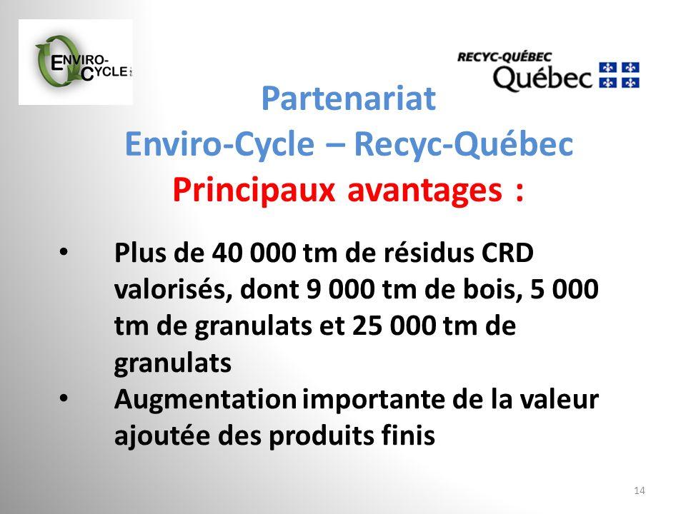 Partenariat Enviro-Cycle – Recyc-Québec Principaux avantages : 14 Plus de 40 000 tm de résidus CRD valorisés, dont 9 000 tm de bois, 5 000 tm de granu