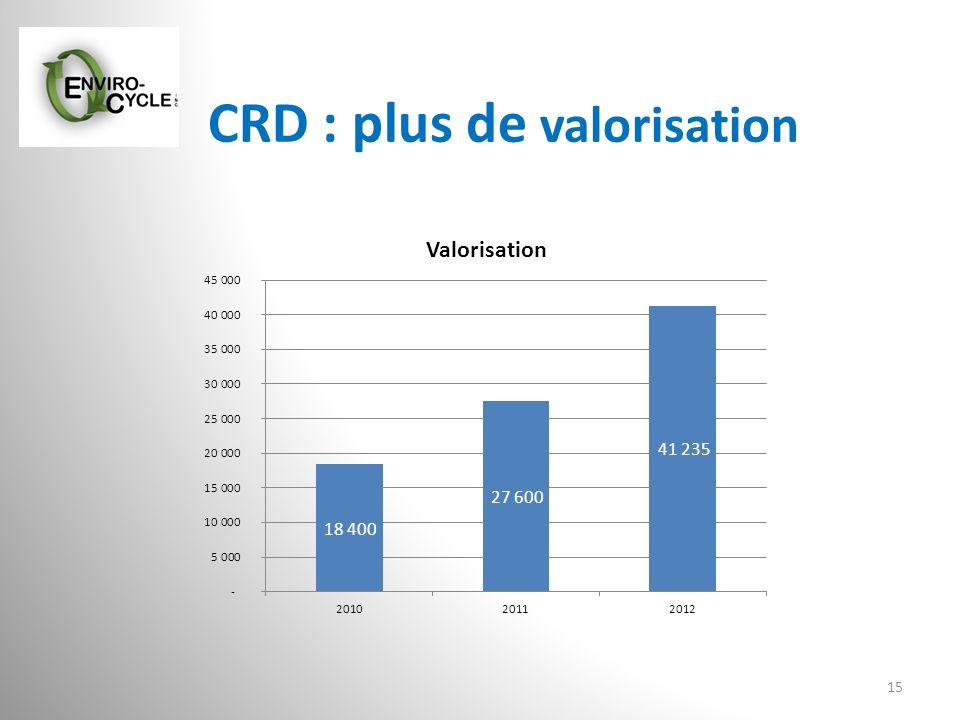CRD : plus de valorisation 15
