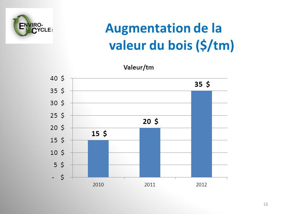 Augmentation de la valeur du bois ($/tm) 16